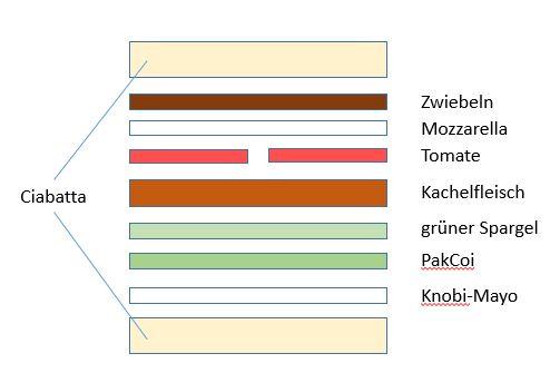 Kachelburger